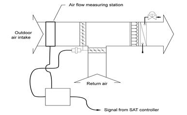 4 3 Ventilation Requirements