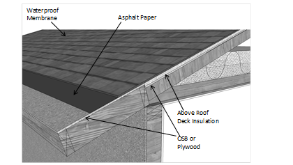 Figure 3 30 U2013 Above Roof Deck Insulation Source: California Energy  Commission
