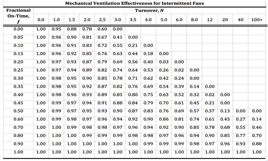 4 6 indoor air quality and mechanical ventilation for Table 6 4 minimum exhaust rates