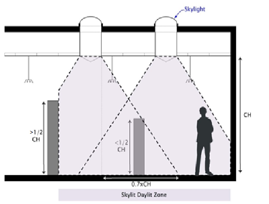 33 Fenestration Double Glazing Diagrams Showing Heat From The Sun Passing Through Figure 3 24 Daylit Area Under Skylights