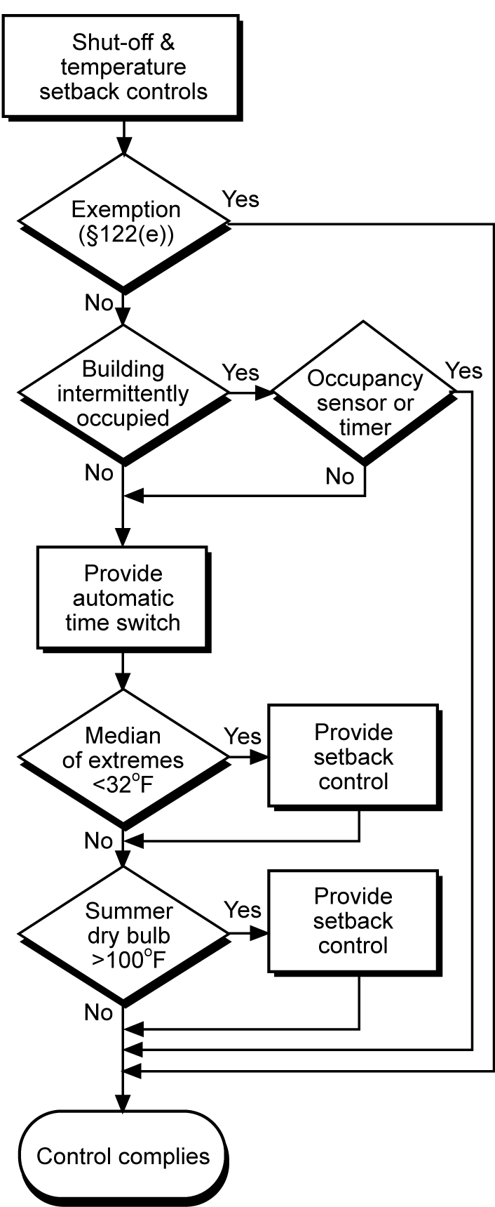 NR) 4 5 HVAC System Control Requirements