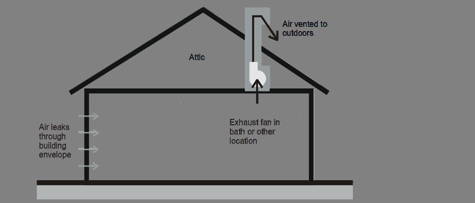 Extractor Fan Bathroom Furthermore Bathroom Exhaust Fan Wiring Diagram