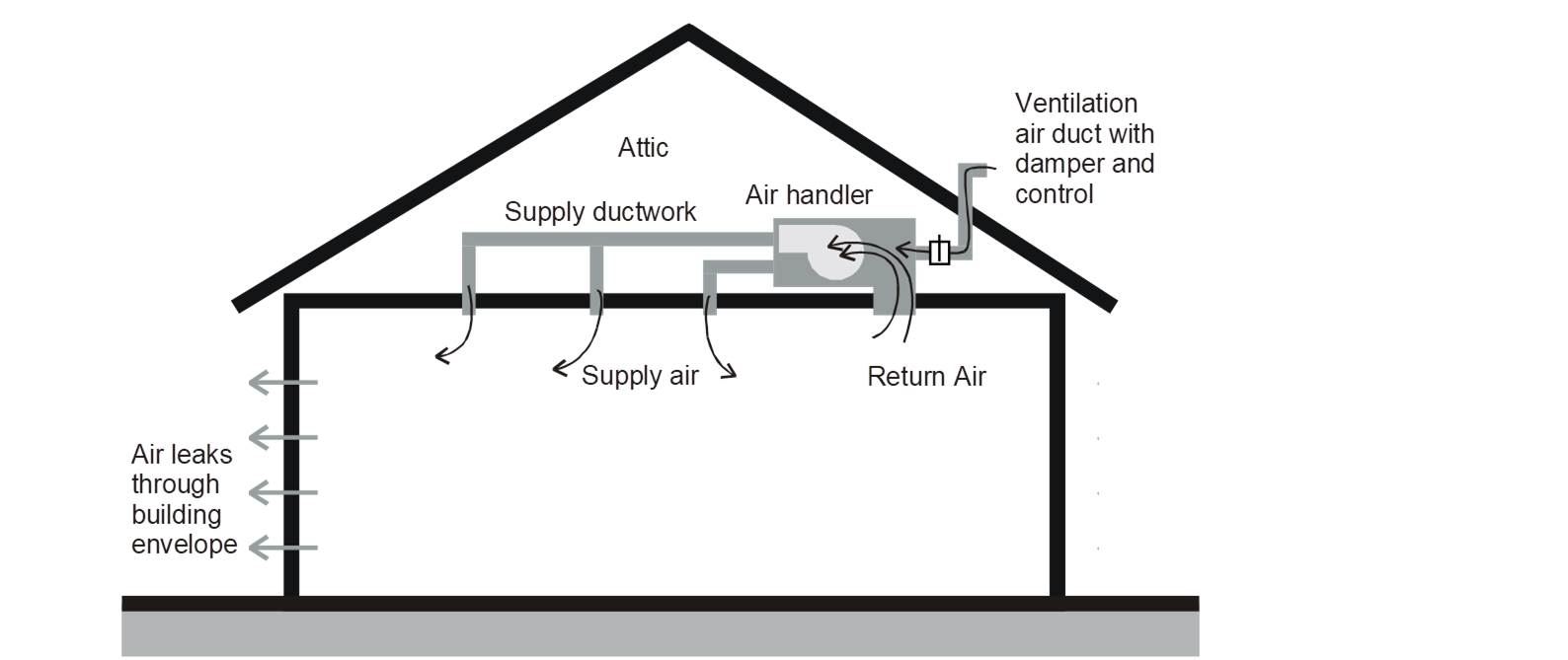4 6 indoor air quality and mechanical ventilationfigure 4 29 supply ventilation example