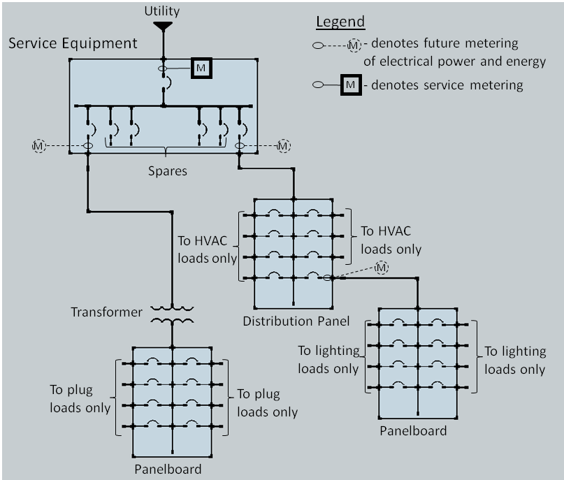 8.3 Separation of Electrical Circuits for Electrical Energy Monitoring